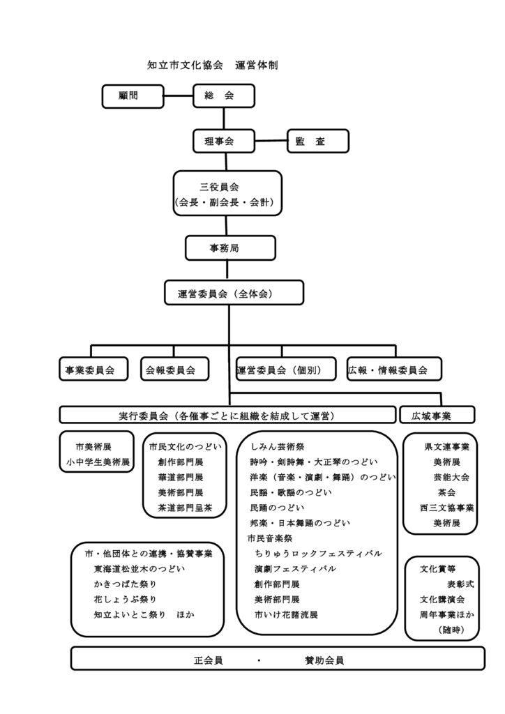 ☆知立市文化協会組織 – 運営体制のサムネイル